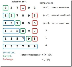 Algoritma Selection Sort